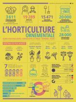 image InfoGraphieHortiOrnementale.jpg (0.4MB) Lien vers: http://agriculture.gouv.fr/infographie-lhorticulture-ornementale